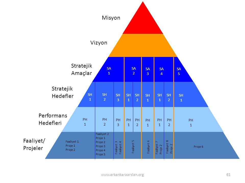 Misyon Vizyon Stratejik Amaçlar Stratejik Hedefler Performans