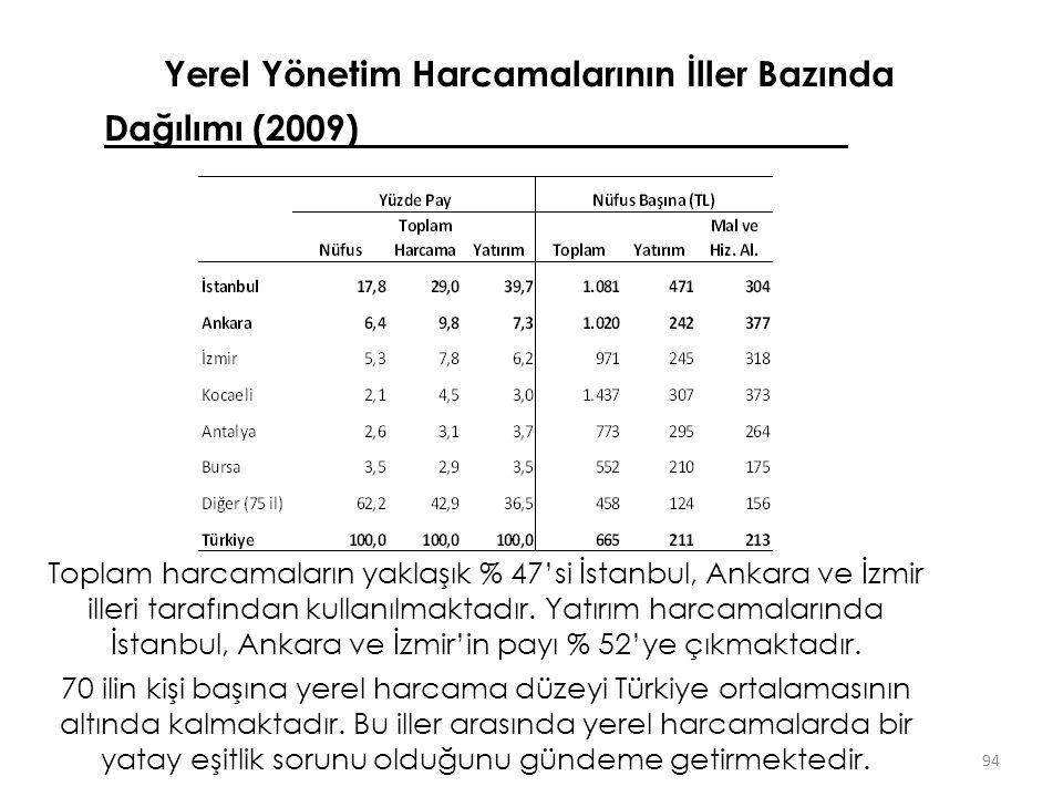 Yerel Yönetim Harcamalarının İller Bazında Dağılımı (2009)