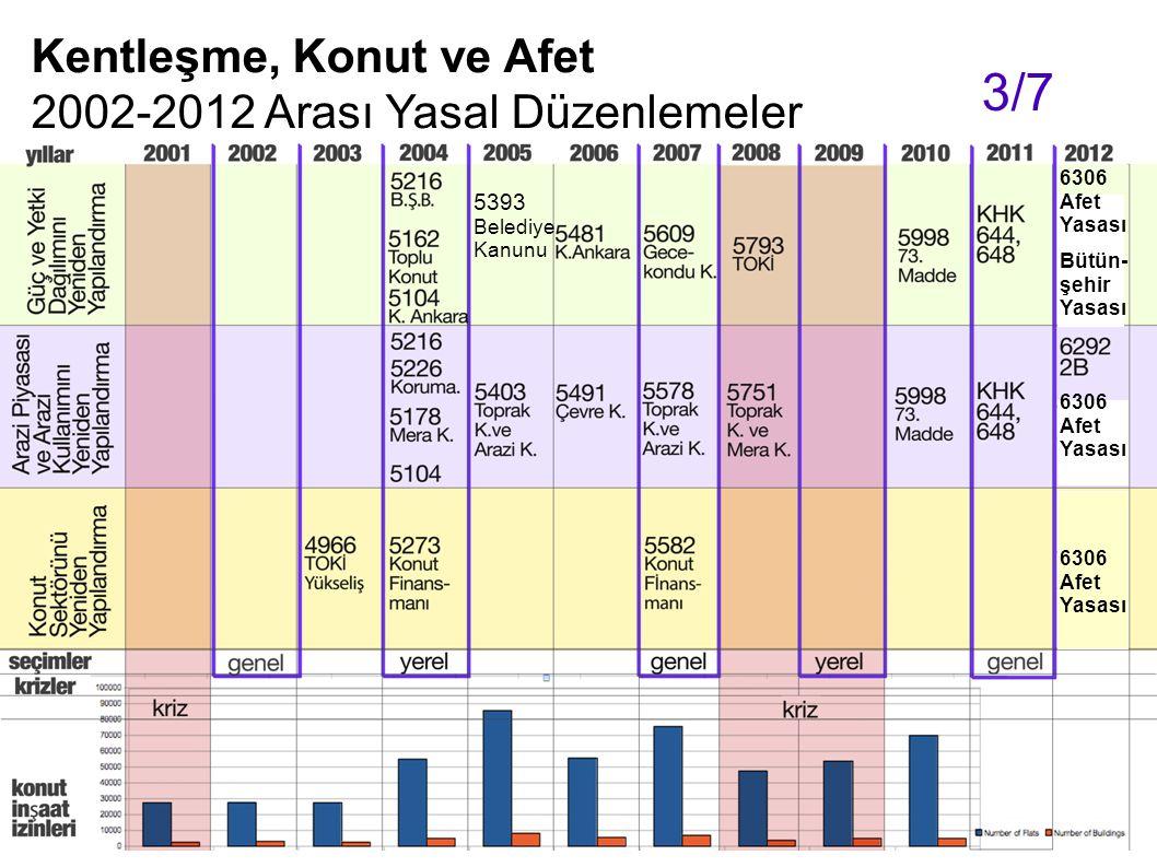 3/7 Kentleşme, Konut ve Afet 2002-2012 Arası Yasal Düzenlemeler 5393
