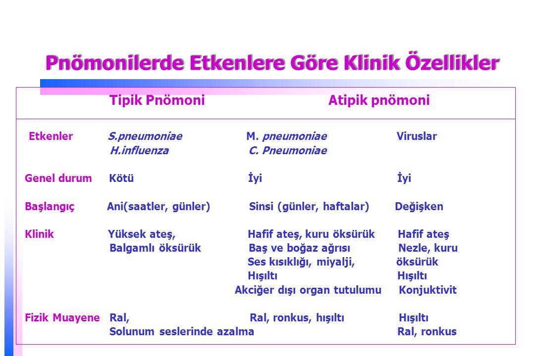 Pnömonilerde Etkenlere Göre Klinik Özellikler