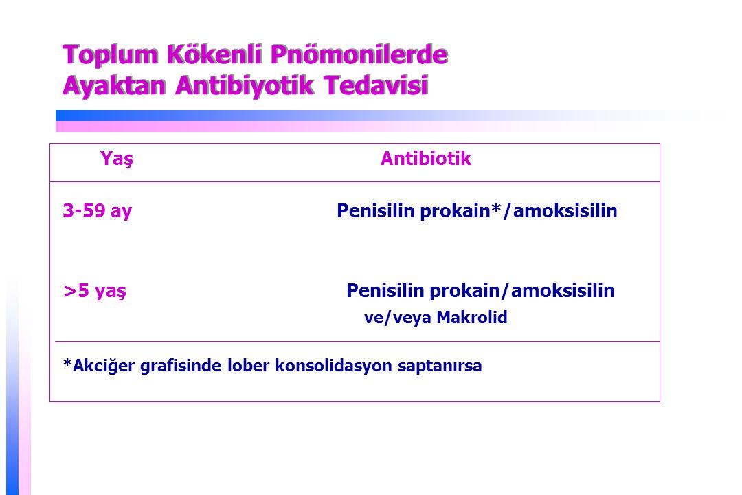 Toplum Kökenli Pnömonilerde Ayaktan Antibiyotik Tedavisi