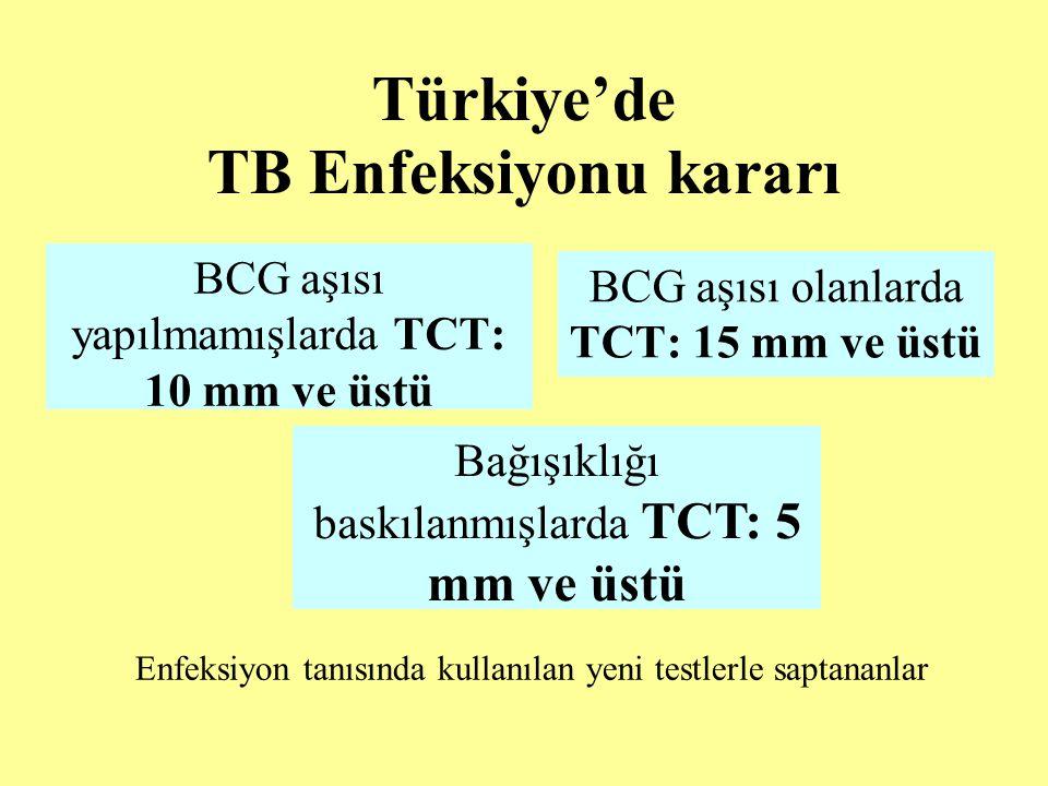 Türkiye'de TB Enfeksiyonu kararı