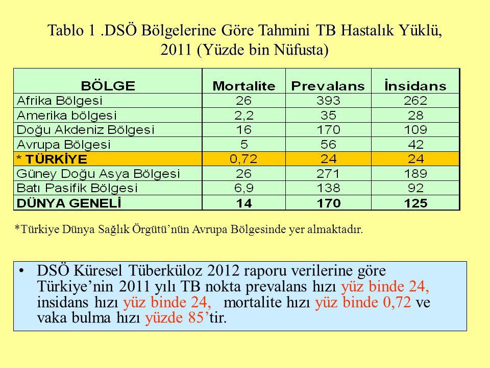 Tablo 1 .DSÖ Bölgelerine Göre Tahmini TB Hastalık Yüklü, 2011 (Yüzde bin Nüfusta)