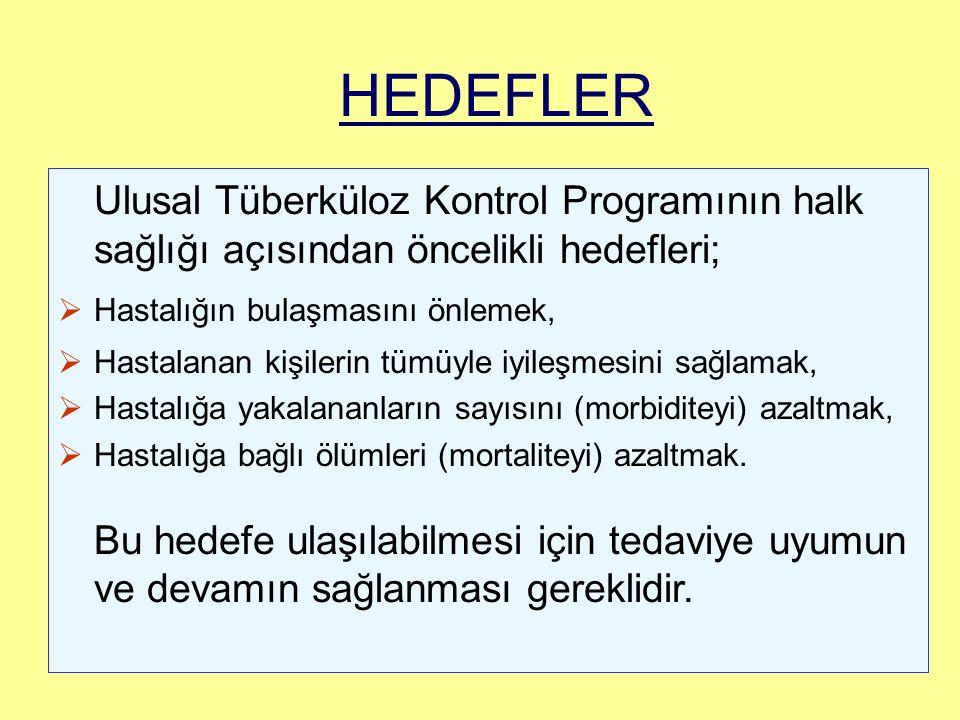 HEDEFLER Ulusal Tüberküloz Kontrol Programının halk sağlığı açısından öncelikli hedefleri; Hastalığın bulaşmasını önlemek,