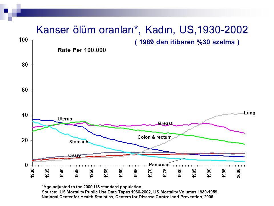Kanser ölüm oranları*, Kadın, US,1930-2002