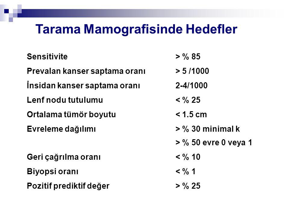 Tarama Mamografisinde Hedefler