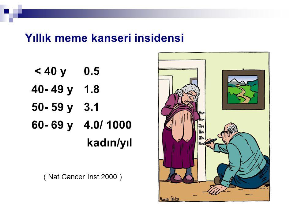 Yıllık meme kanseri insidensi < 40 y 0.5 40- 49 y 1.8 50- 59 y 3.1