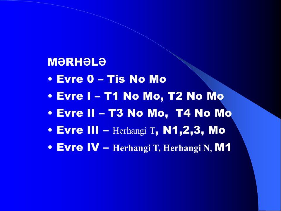 MƏRHƏLƏ • Evre 0 – Tis No Mo. • Evre I – T1 No Mo, T2 No Mo. • Evre II – T3 No Mo, T4 No Mo. • Evre III – Herhangi T, N1,2,3, Mo.