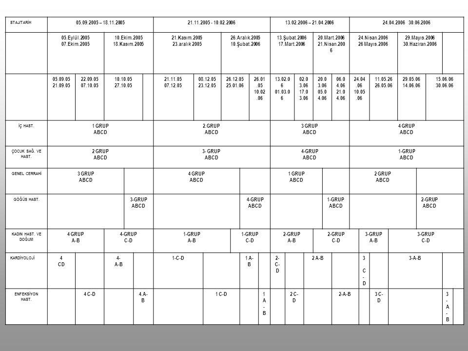 STAJ/TARİH 05.09.2005 – 18.11.2005. 21.11.2005 - 10.02.2006. 13.02.2006 – 21.04.2006. 24.04.2006 30.06.2006.