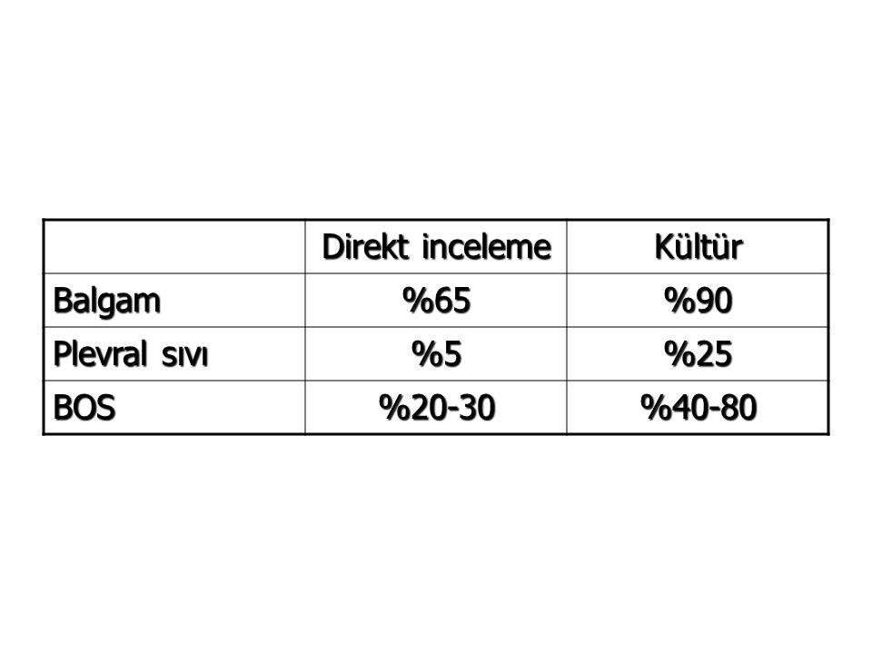 Direkt inceleme Kültür Balgam %65 %90 Plevral sıvı %5 %25 BOS %20-30 %40-80