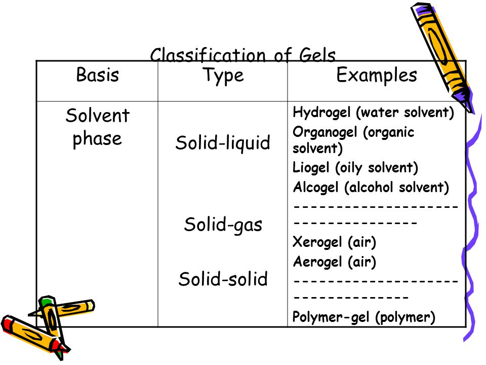 Classification of Gels
