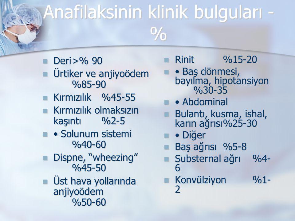 Anafilaksinin klinik bulguları -%