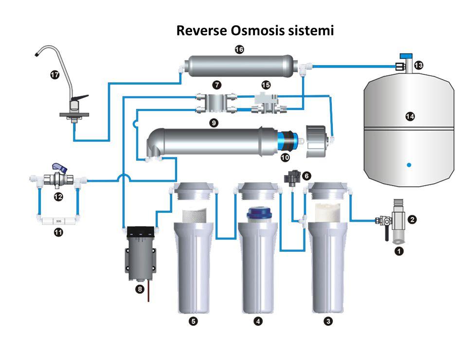 Reverse Osmosis sistemi