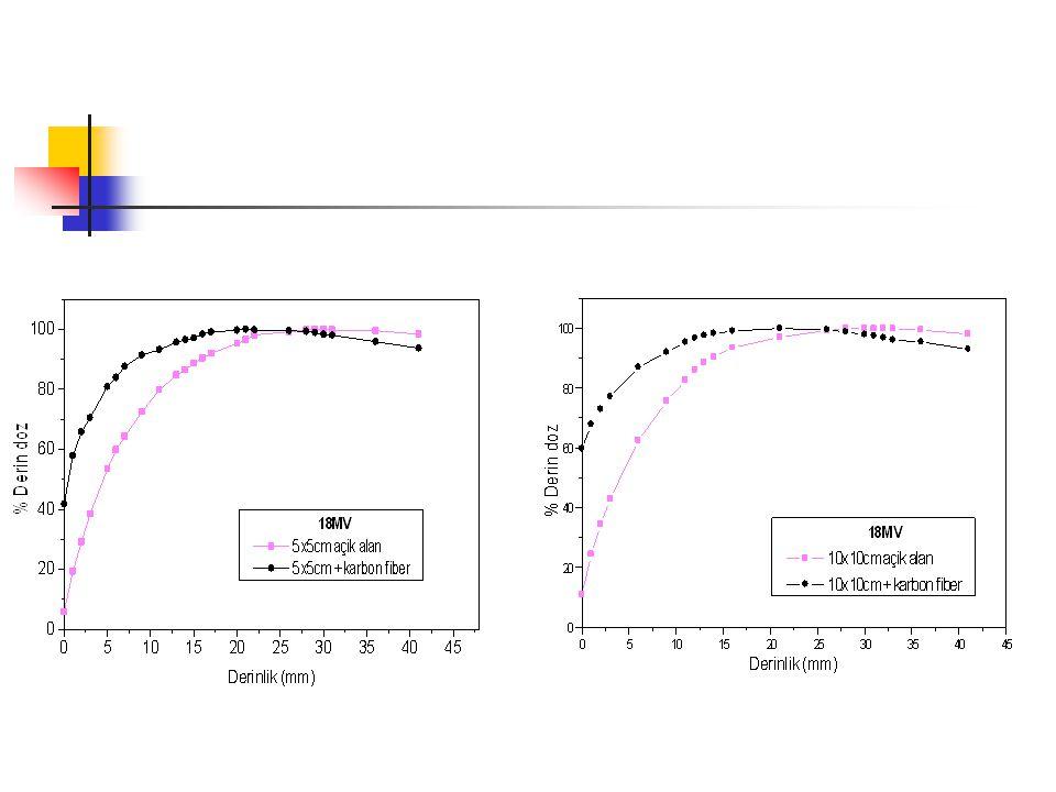 18 MV X-ışınının maksimum doz noktası da 30 mm'den 21 mm'ye kaymıştır
