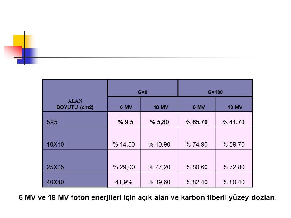 ALAN BOYUTU (cm2) G=0. G=180. 6 MV. 18 MV. 5X5. % 9,5. % 5,80. % 65,70. % 41,70. 10X10. % 14,50.