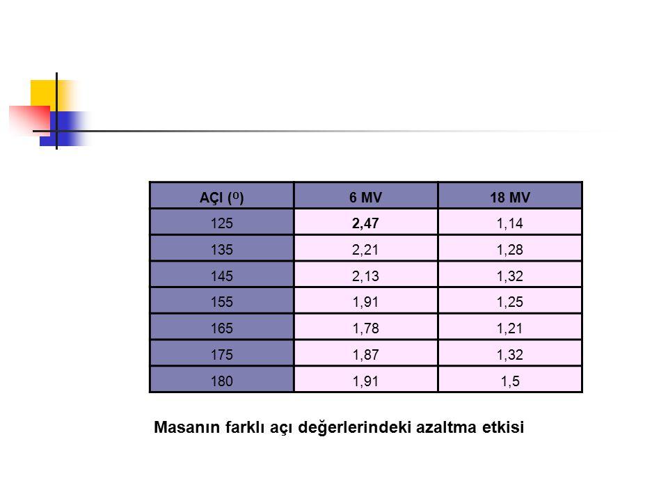 Masanın farklı açı değerlerindeki azaltma etkisi