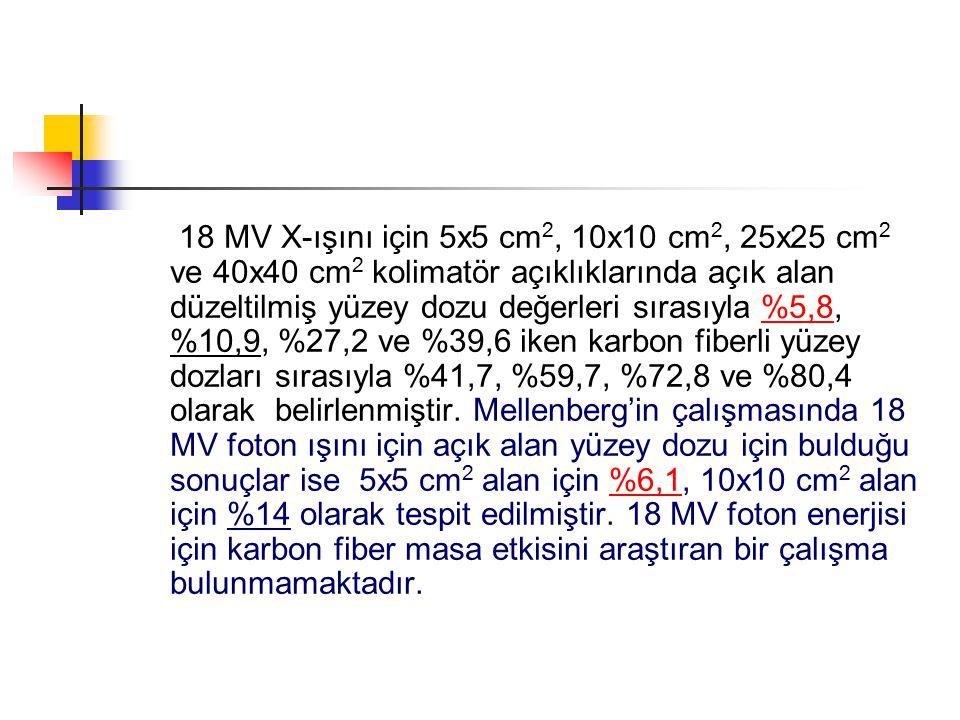 18 MV X-ışını için 5x5 cm2, 10x10 cm2, 25x25 cm2 ve 40x40 cm2 kolimatör açıklıklarında açık alan düzeltilmiş yüzey dozu değerleri sırasıyla %5,8, %10,9, %27,2 ve %39,6 iken karbon fiberli yüzey dozları sırasıyla %41,7, %59,7, %72,8 ve %80,4 olarak belirlenmiştir.