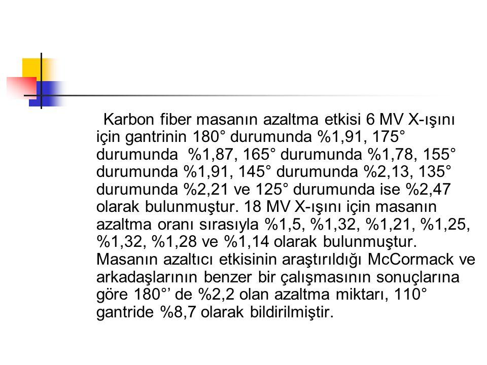 Karbon fiber masanın azaltma etkisi 6 MV X-ışını için gantrinin 180° durumunda %1,91, 175° durumunda %1,87, 165° durumunda %1,78, 155° durumunda %1,91, 145° durumunda %2,13, 135° durumunda %2,21 ve 125° durumunda ise %2,47 olarak bulunmuştur.