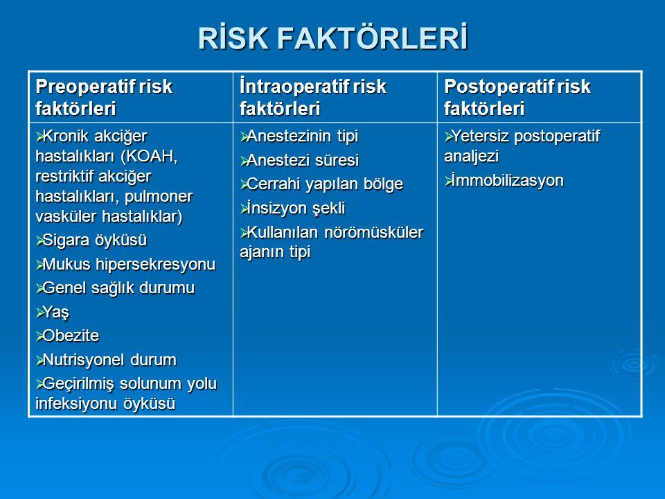 RİSK FAKTÖRLERİ Preoperatif risk faktörleri