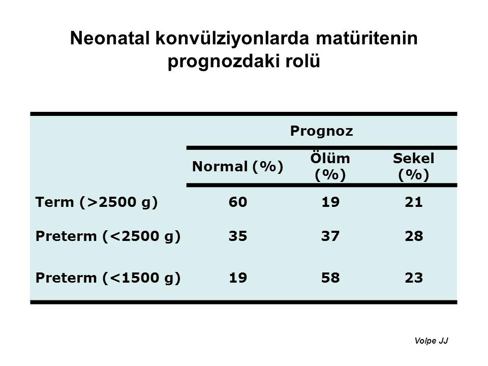 Neonatal konvülziyonlarda matüritenin prognozdaki rolü