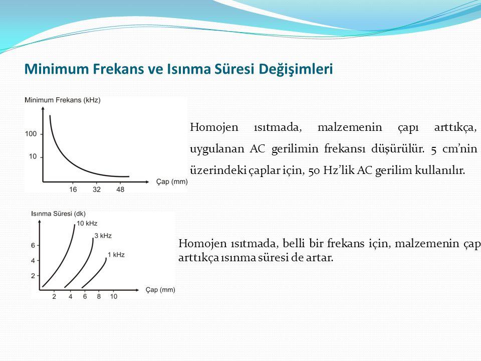 Minimum Frekans ve Isınma Süresi Değişimleri