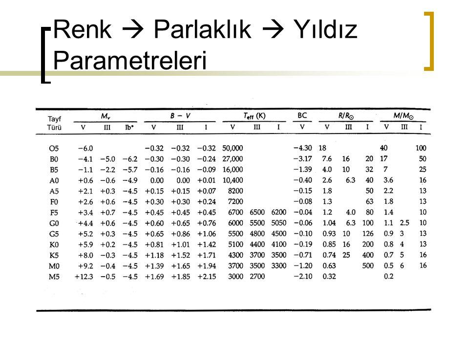 Renk  Parlaklık  Yıldız Parametreleri
