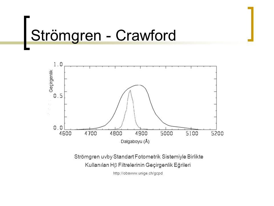 Strömgren - Crawford Strömgren uvby Standart Fotometrik Sistemiyle Birlikte Kullanılan H Filtrelerinin Geçirgenlik Eğrileri.