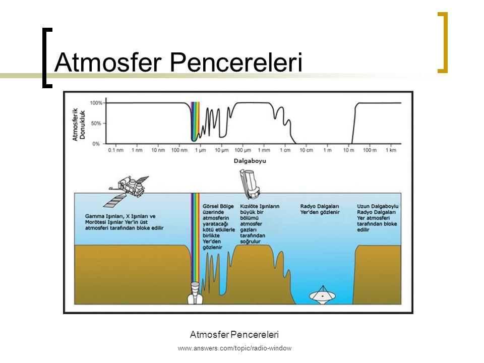 Atmosfer Pencereleri Atmosfer Pencereleri