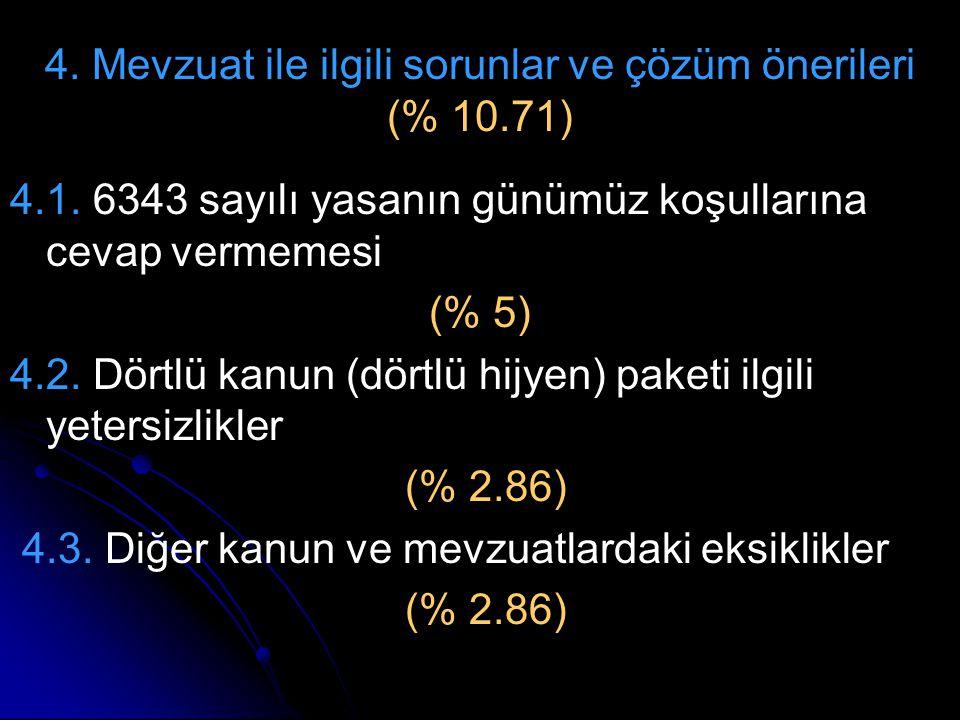 4. Mevzuat ile ilgili sorunlar ve çözüm önerileri (% 10.71)