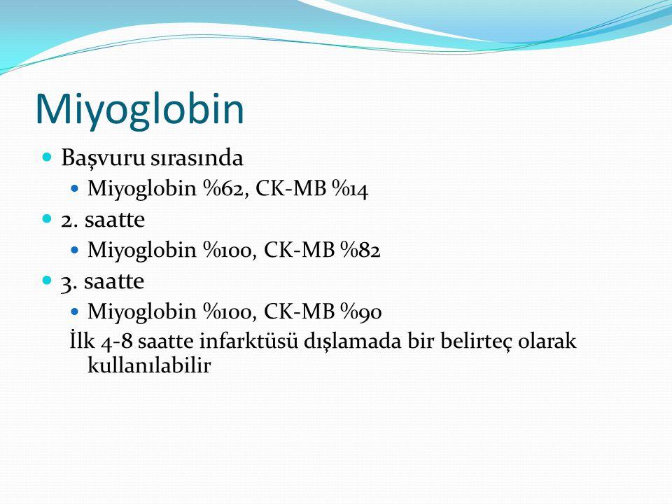 Miyoglobin Başvuru sırasında 2. saatte 3. saatte