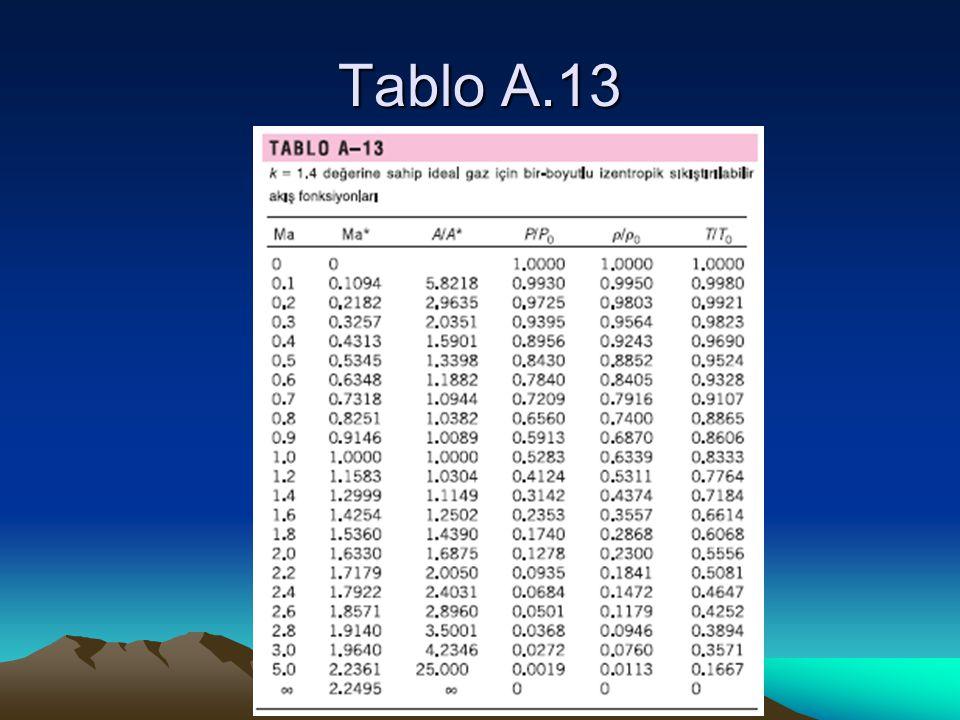Tablo A.13