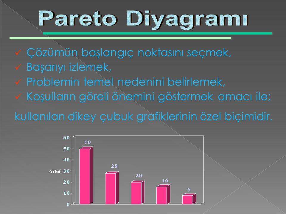 Pareto Diyagramı Çözümün başlangıç noktasını seçmek, Başarıyı izlemek,