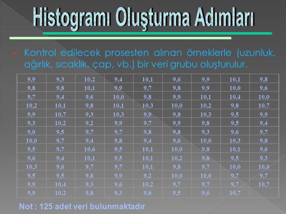 Histogramı Oluşturma Adımları