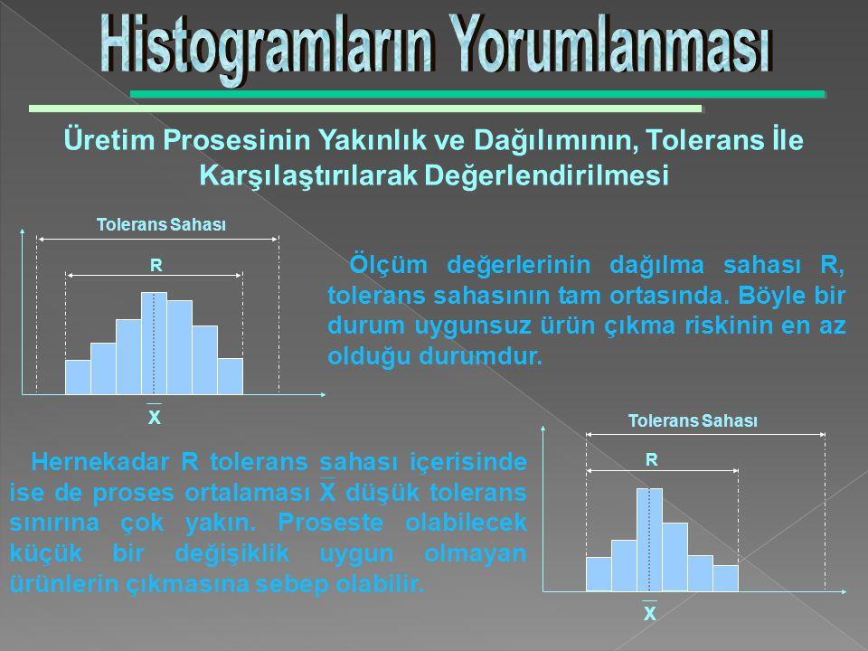 Histogramların Yorumlanması