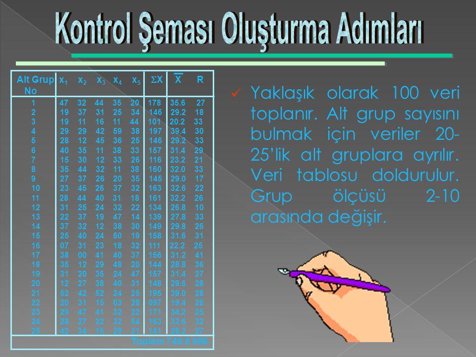 Kontrol Şeması Oluşturma Adımları