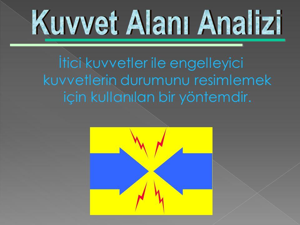 Kuvvet Alanı Analizi İtici kuvvetler ile engelleyici kuvvetlerin durumunu resimlemek için kullanılan bir yöntemdir.
