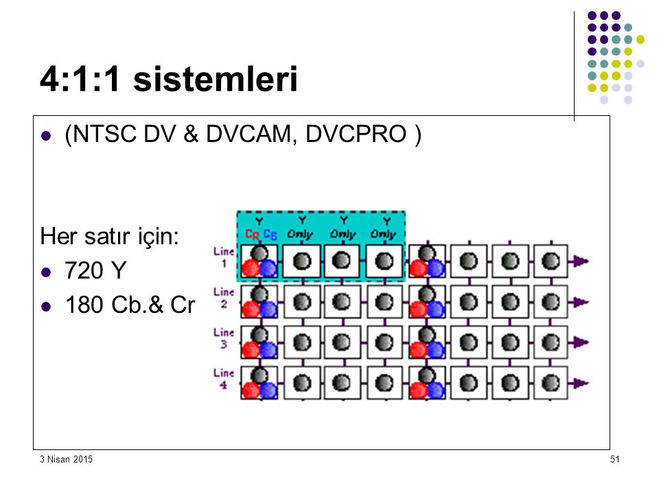 4:1:1 sistemleri (NTSC DV & DVCAM, DVCPRO ) Her satır için: 720 Y