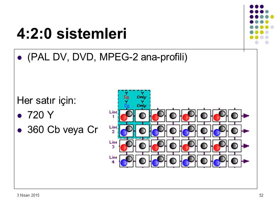 4:2:0 sistemleri (PAL DV, DVD, MPEG-2 ana-profili) Her satır için:
