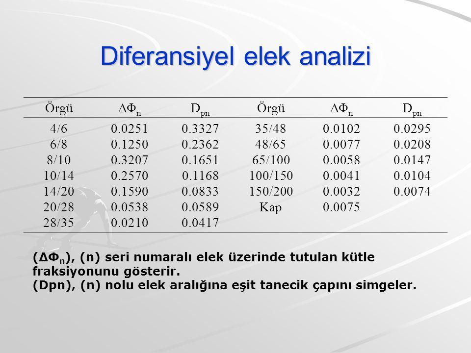 Diferansiyel elek analizi