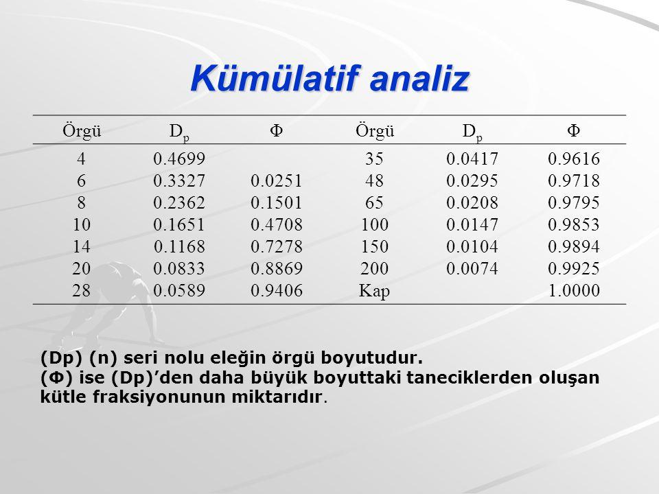 Kümülatif analiz Örgü Dp Φ 4 6 8 10 14 20 28 0.4699 0.3327 0.2362