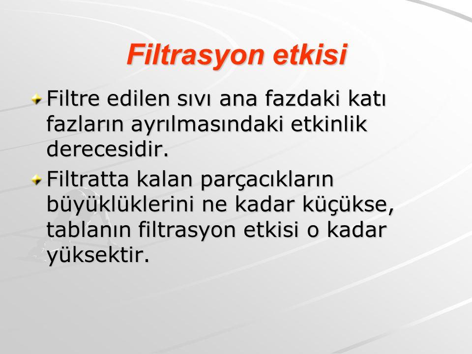 Filtrasyon etkisi Filtre edilen sıvı ana fazdaki katı fazların ayrılmasındaki etkinlik derecesidir.