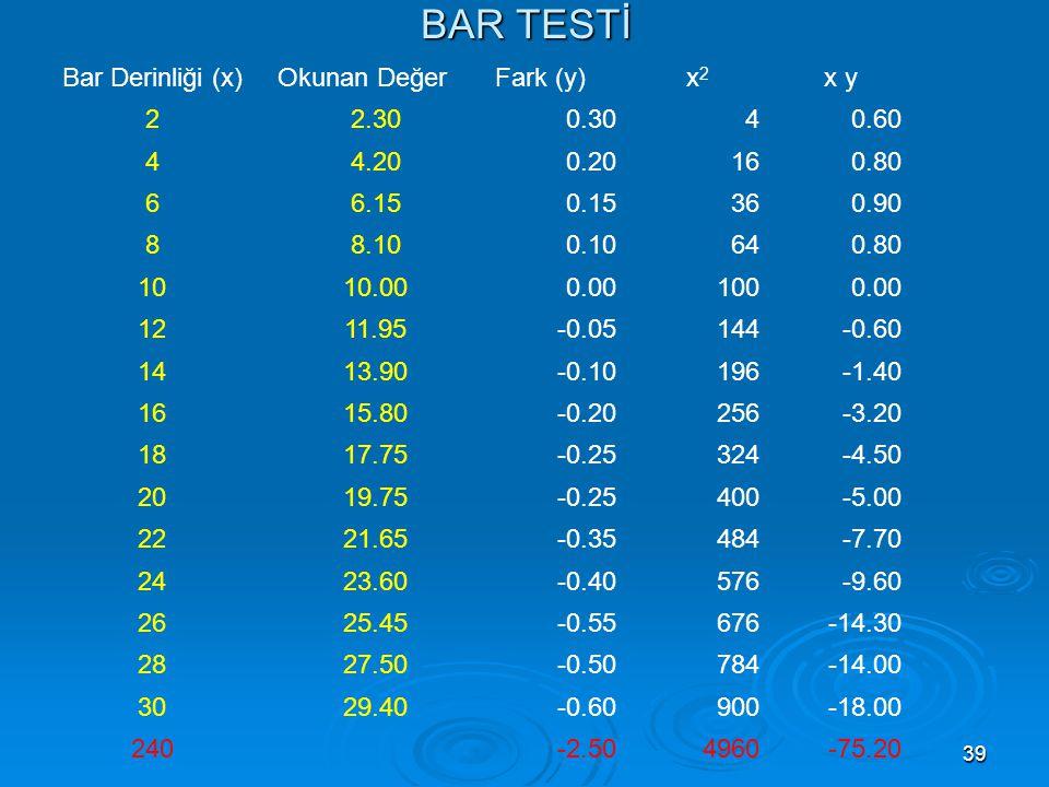 BAR TESTİ Bar Derinliği (x) Okunan Değer Fark (y) x2 x y 2 2.30 0.30 4