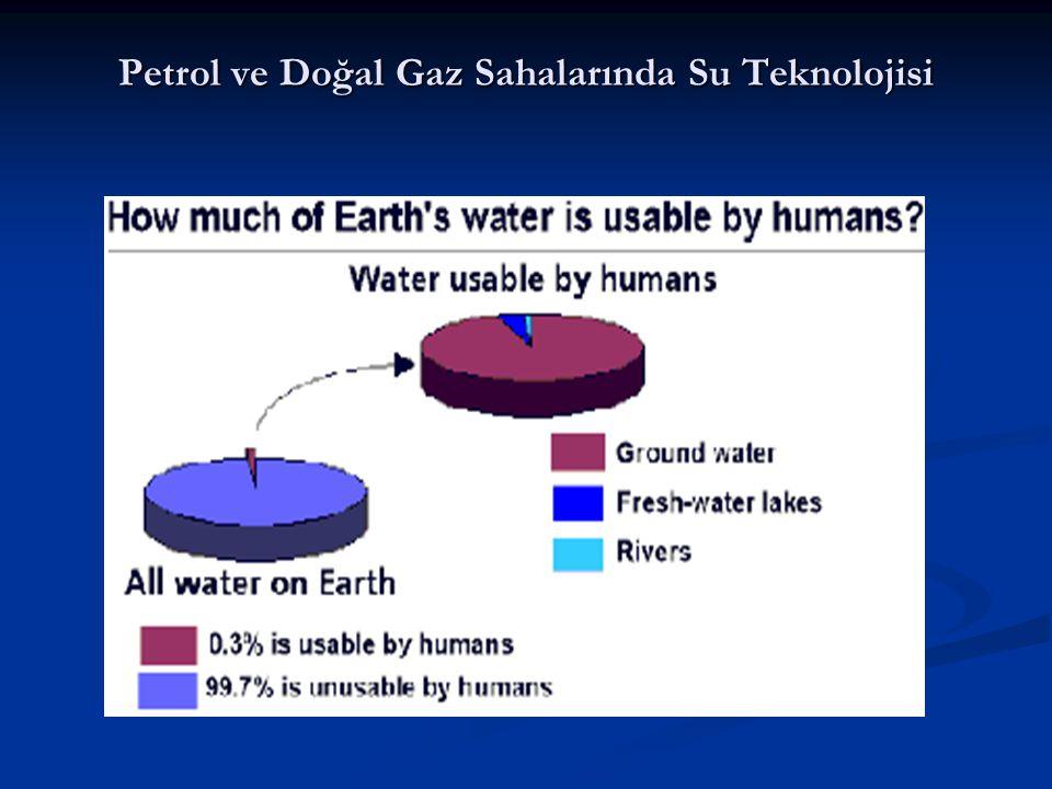 Petrol ve Doğal Gaz Sahalarında Su Teknolojisi