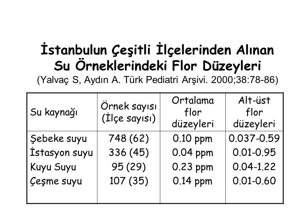 İstanbulun Çeşitli İlçelerinden Alınan Su Örneklerindeki Flor Düzeyleri (Yalvaç S, Aydın A. Türk Pediatri Arşivi. 2000;38:78-86)