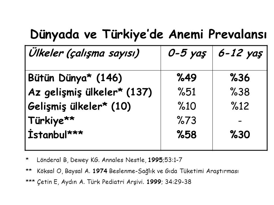 Dünyada ve Türkiye'de Anemi Prevalansı