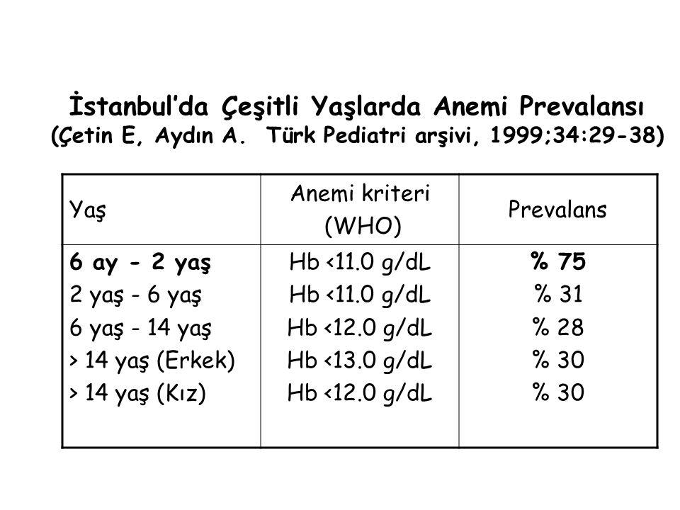 İstanbul'da Çeşitli Yaşlarda Anemi Prevalansı (Çetin E, Aydın A