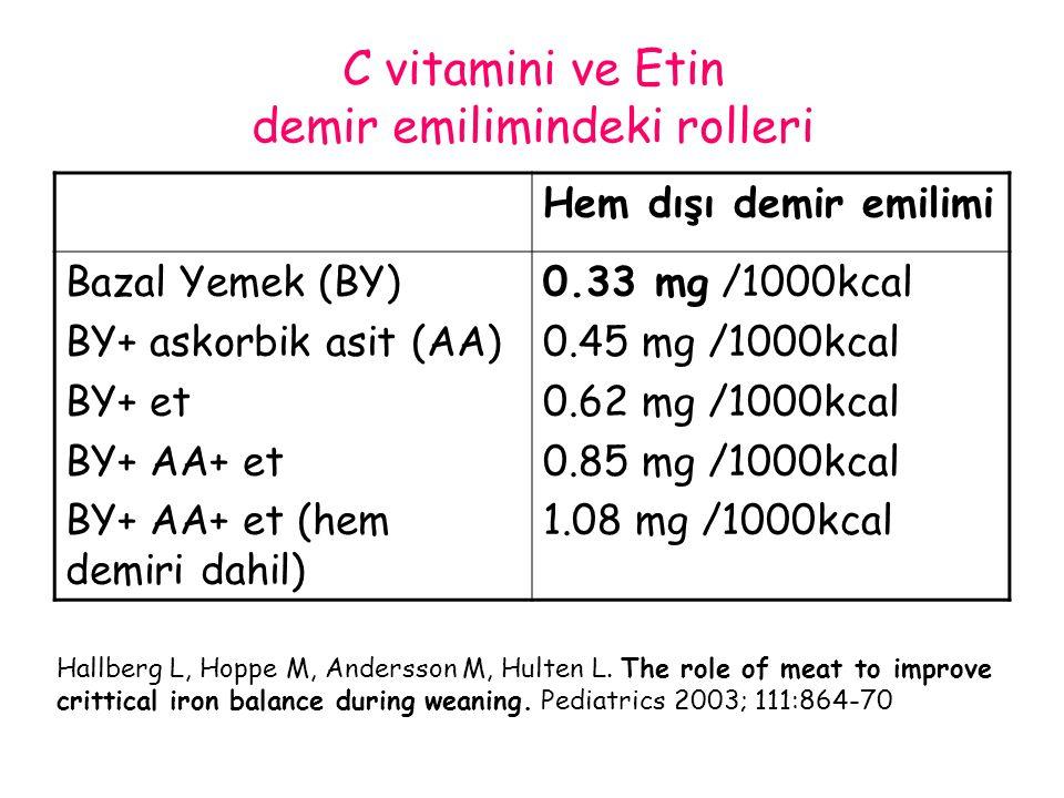 C vitamini ve Etin demir emilimindeki rolleri
