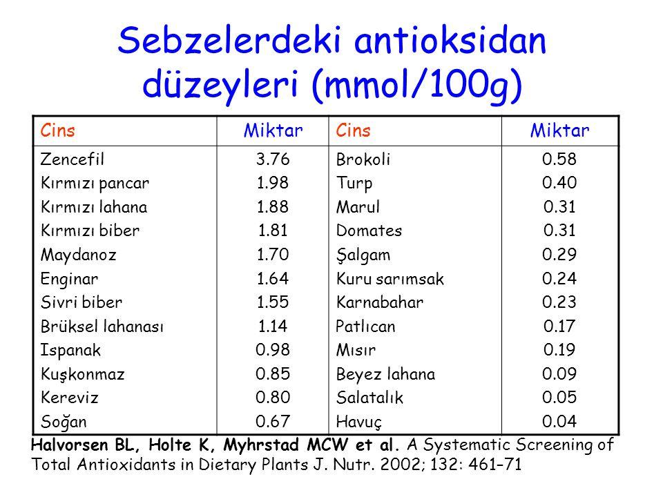 Sebzelerdeki antioksidan düzeyleri (mmol/100g)