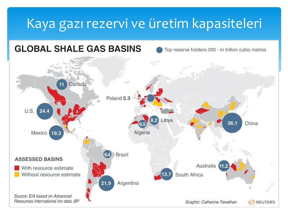 Kaya gazı rezervi ve üretim kapasiteleri