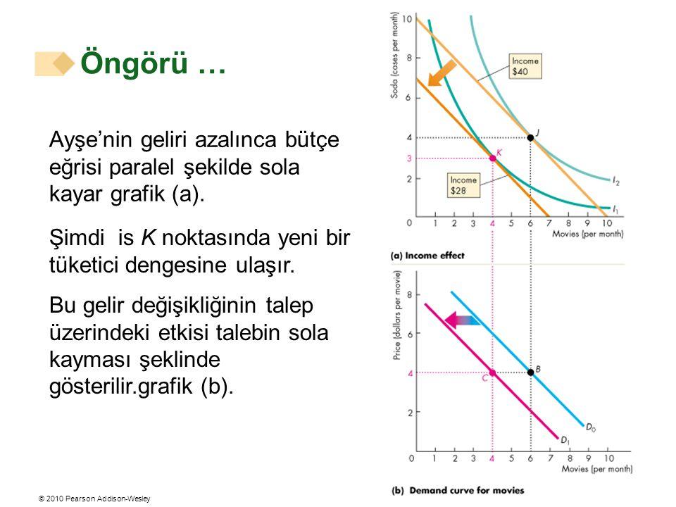 Öngörü … Ayşe'nin geliri azalınca bütçe eğrisi paralel şekilde sola kayar grafik (a). Şimdi is K noktasında yeni bir tüketici dengesine ulaşır.